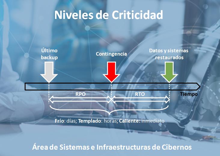 Niveles_criticidad_continuidad_negocio_3